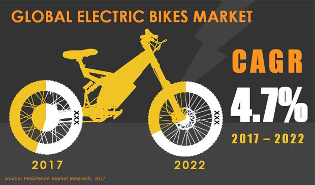 electric_bikes_market