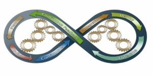 devops business process improvements business continuity