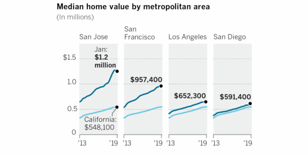Median Home Value Bay Area/California
