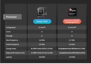UNISOC T vs Snapdragon
